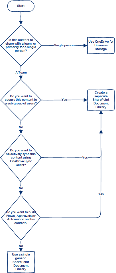 Flowchart: Designing your SharePoint Document Libraries