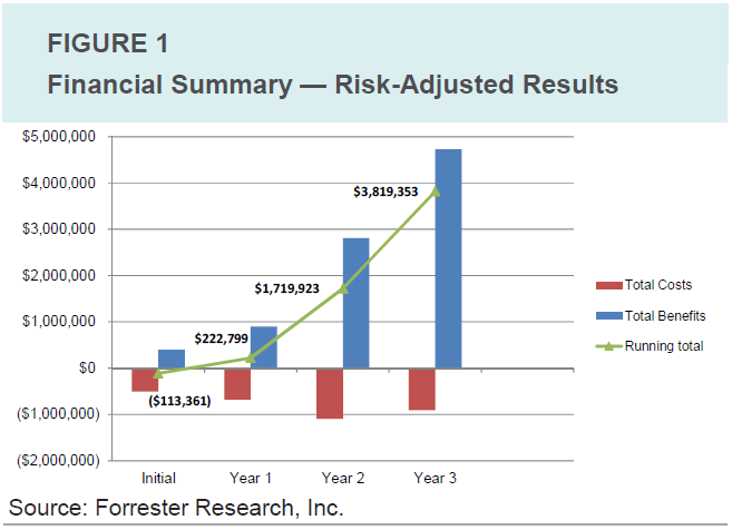 Forrester Research, Inc. - Financial Summary
